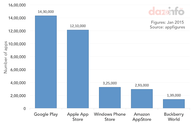 number-of-apps